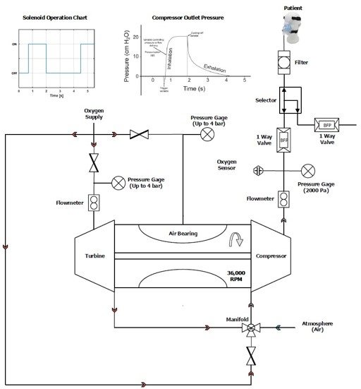 Schema Diagram of Ventilating Machine